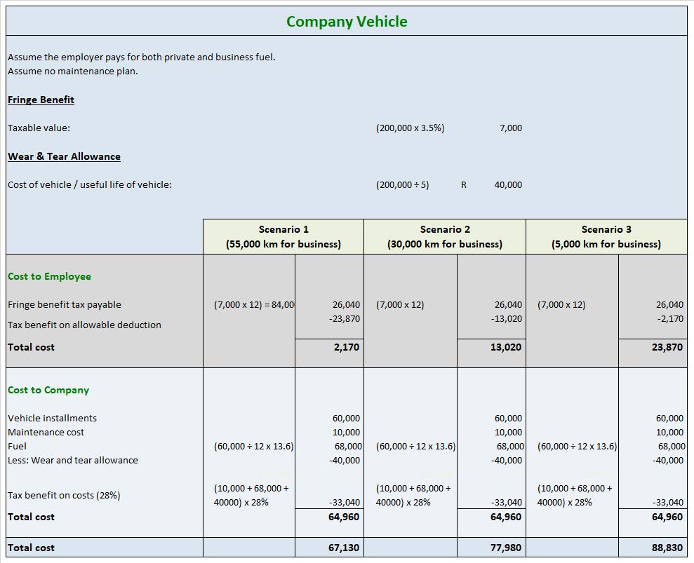 Company Car Allowance