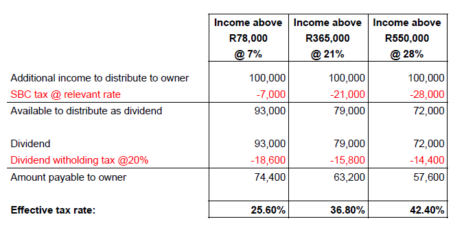 Dividend vs salary small business corporation
