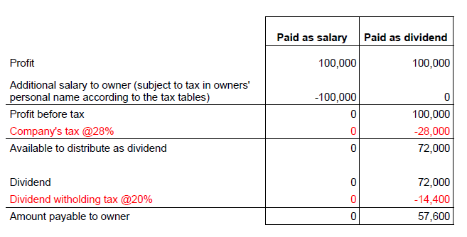 Dividend vs salary example calculation